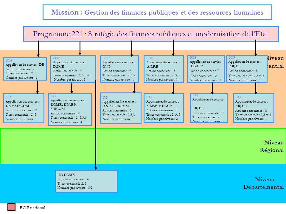 19 Niveau central Mission : Gestion des finances publiques et des ressources humaines Programme 221 : Stratégie des finances publiques et modernisatio