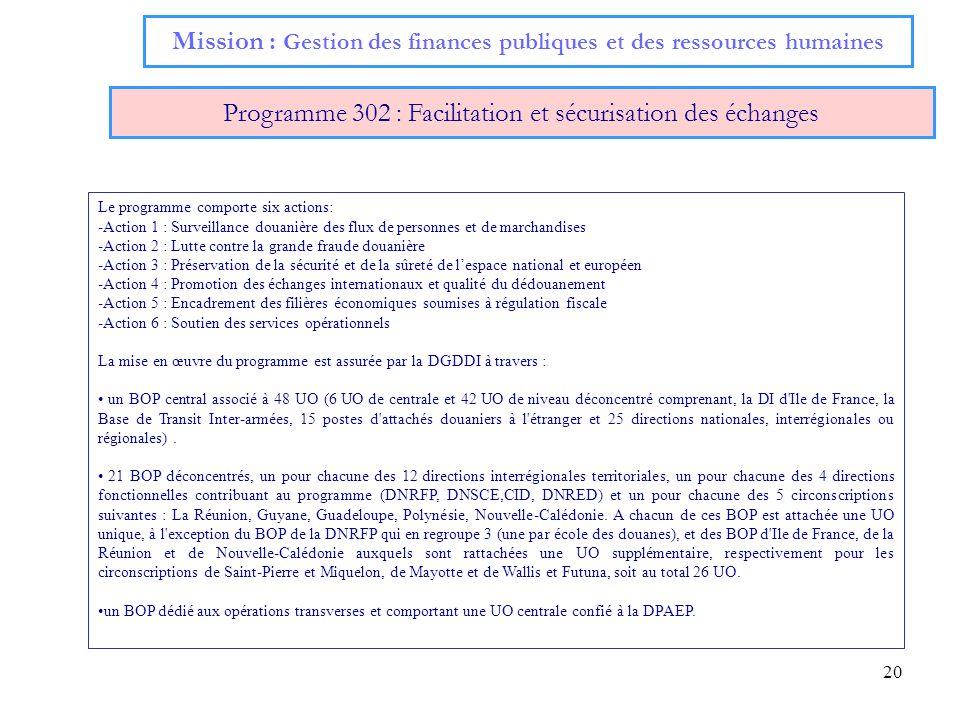 20 Mission : Gestion des finances publiques et des ressources humaines Programme 302 : Facilitation et sécurisation des échanges Le programme comporte