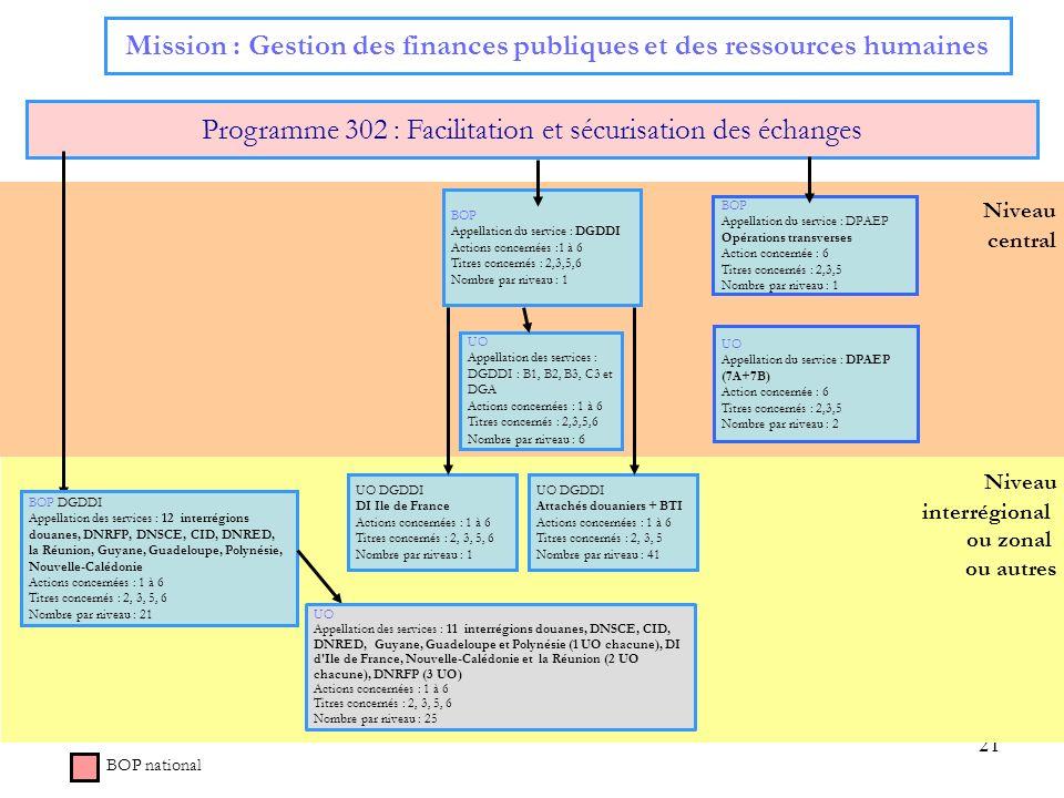 21 Niveau interrégional ou zonal ou autres Niveau central Mission : Gestion des finances publiques et des ressources humaines Programme 302 : Facilita