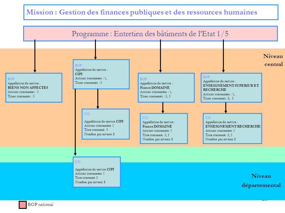 23 Niveau central Mission : Gestion des finances publiques et des ressources humaines Programme : Entretien des bâtiments de lEtat 1/5 BOP national Ni