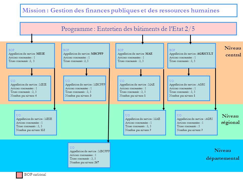 24 Niveau régional Niveau central Mission : Gestion des finances publiques et des ressources humaines Programme : Entretien des bâtiments de lEtat 2/5