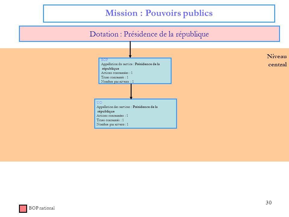 30 Niveau central Mission : Pouvoirs publics Dotation : Présidence de la république BOP national BOP Appellation du service : Présidence de la républi