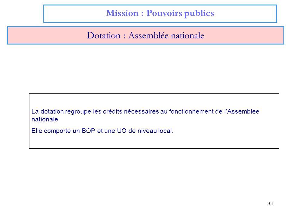 31 Mission : Pouvoirs publics Dotation : Assemblée nationale La dotation regroupe les crédits nécessaires au fonctionnement de lAssemblée nationale El