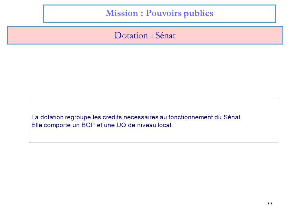 33 Mission : Pouvoirs publics Dotation : Sénat La dotation regroupe les crédits nécessaires au fonctionnement du Sénat Elle comporte un BOP et une UO