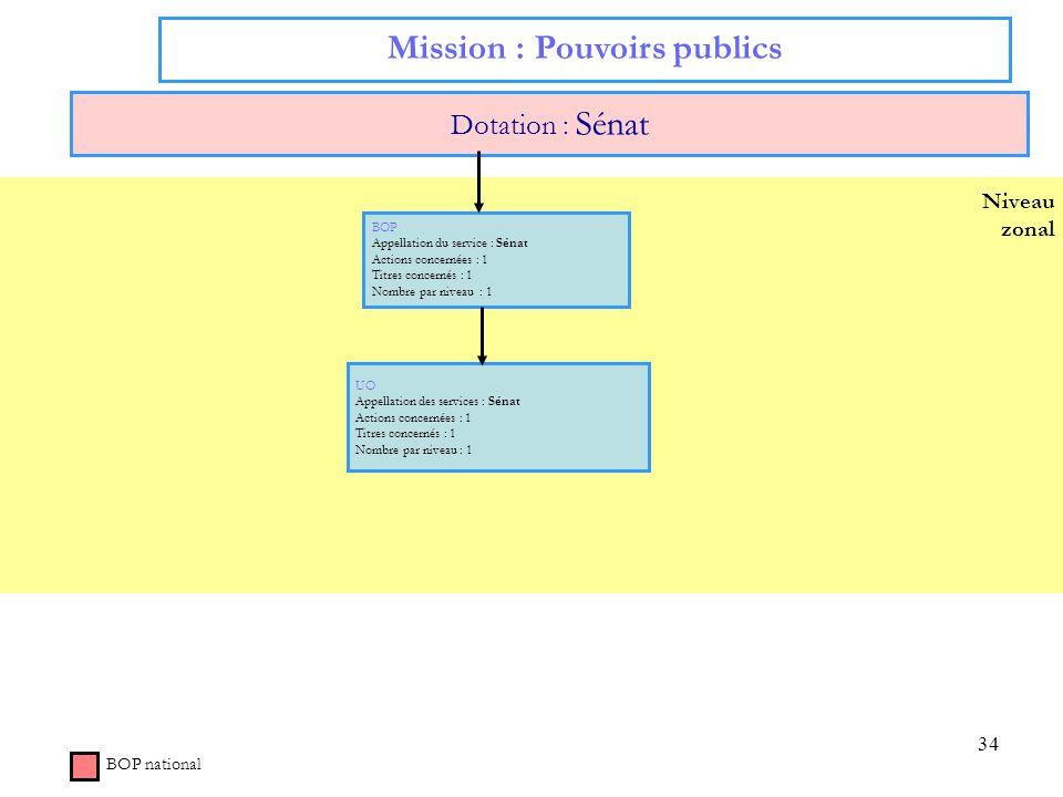 34 Niveau zonal Mission : Pouvoirs publics Dotation : Sénat BOP national BOP Appellation du service : Sénat Actions concernées : 1 Titres concernés :