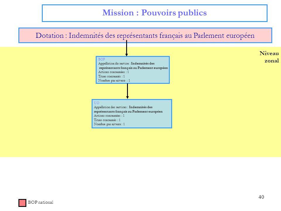 40 Niveau zonal Mission : Pouvoirs publics Dotation : Indemnités des représentants français au Parlement européen BOP national BOP Appellation du serv