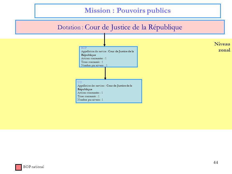 44 Niveau zonal Mission : Pouvoirs publics Dotation : Cour de Justice de la République BOP national BOP Appellation du service : Cour de Justice de la