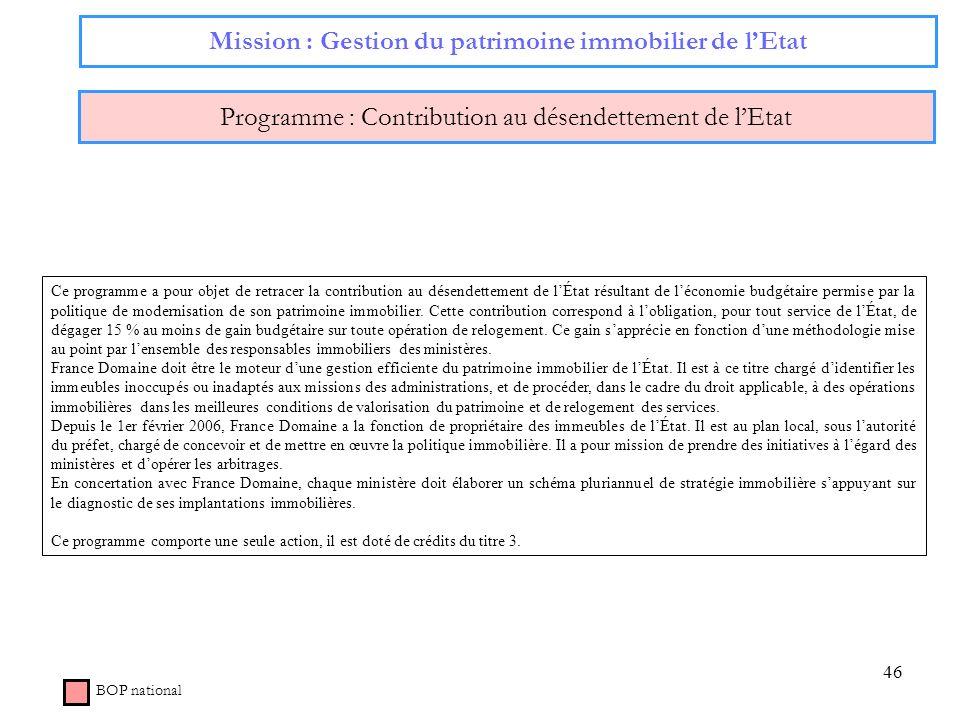 46 Mission : Gestion du patrimoine immobilier de lEtat Programme : Contribution au désendettement de lEtat BOP national Ce programme a pour objet de r