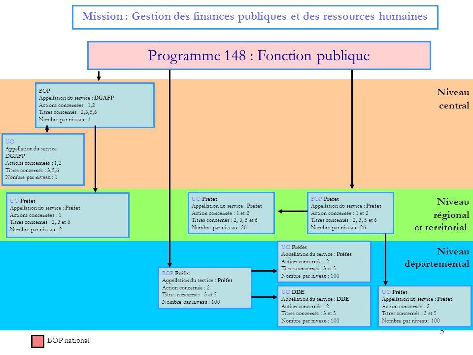 5 Niveau central Mission : Gestion des finances publiques et des ressources humaines Programme 148 : Fonction publique BOP Appellation du service : DG