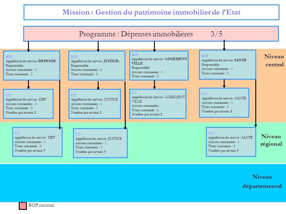 51 Niveau régional Niveau central Mission : Gestion du patrimoine immobilier de lEtat Programme : Dépenses immobilières 3/5 BOP national Niveau départ