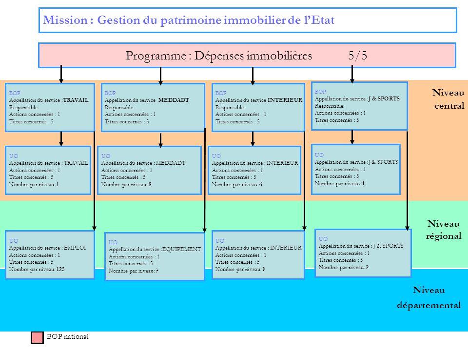 53 Niveau régional Niveau central Mission : Gestion du patrimoine immobilier de lEtat Programme : Dépenses immobilières 5/5 BOP national BOP Appellati