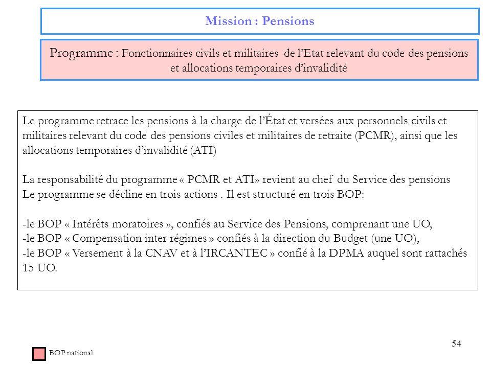 54 Mission : Pensions Programme : Fonctionnaires civils et militaires de lEtat relevant du code des pensions et allocations temporaires dinvalidité BO