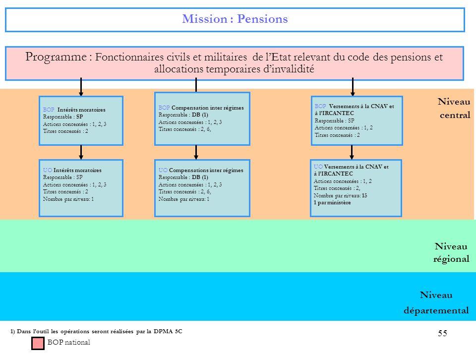 55 Niveau régional Niveau central Mission : Pensions Programme : Fonctionnaires civils et militaires de lEtat relevant du code des pensions et allocat