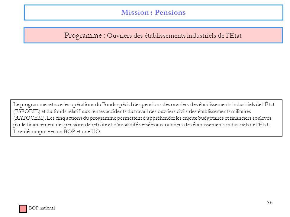 56 Mission : Pensions Programme : Ouvriers des établissements industriels de lEtat BOP national Le programme retrace les opérations du Fonds spécial d