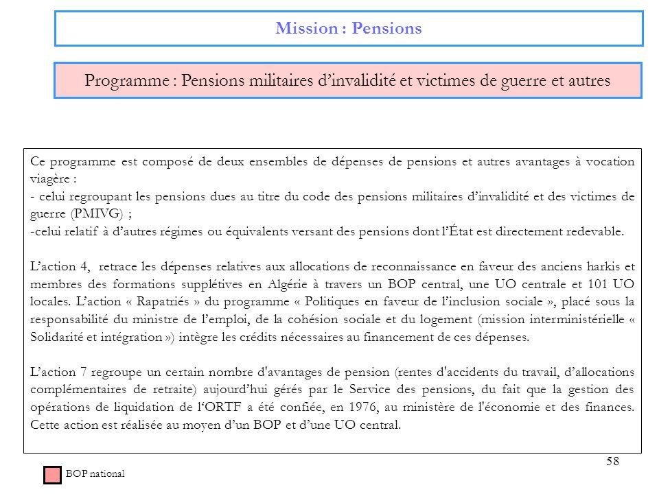 58 Mission : Pensions Programme : Pensions militaires dinvalidité et victimes de guerre et autres BOP national Ce programme est composé de deux ensemb