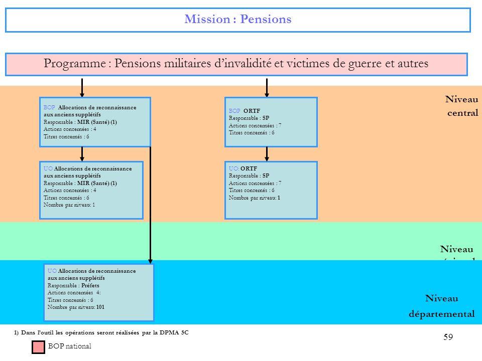 59 Niveau régional Niveau central Mission : Pensions Programme : Pensions militaires dinvalidité et victimes de guerre et autres BOP national BOP Allo