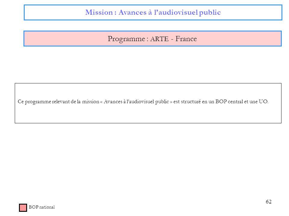 62 Mission : Avances à laudiovisuel public Programme : ARTE - France BOP national Ce programme relevant de la mission « Avances à laudiovisuel public
