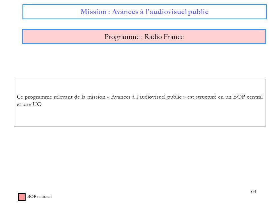 64 Mission : Avances à laudiovisuel public Programme : Radio France BOP national Ce programme relevant de la mission « Avances à laudiovisuel public »