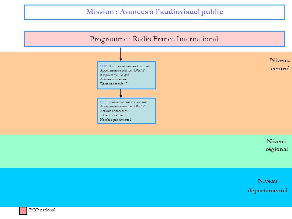 67 Niveau régional Niveau central Mission : Avances à laudiovisuel public Programme : Radio France International BOP national BOP Avances secteur audi