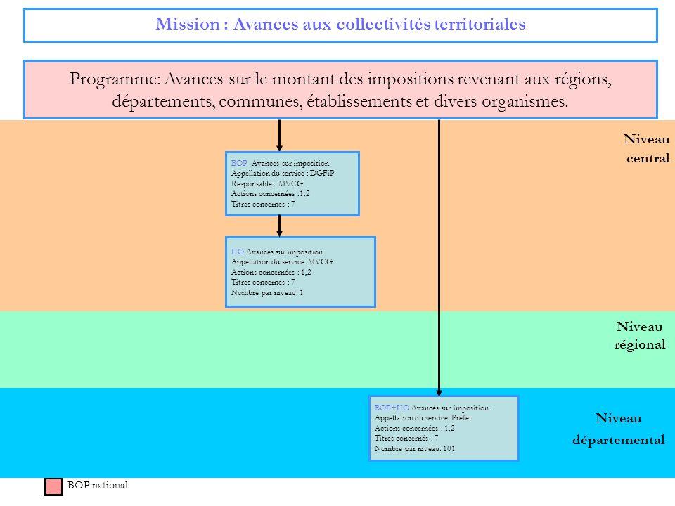71 Niveau régional Niveau central Mission : Avances aux collectivités territoriales Programme: Avances sur le montant des impositions revenant aux rég