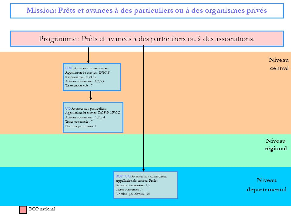 73 Niveau régional Niveau central Mission: Prêts et avances à des particuliers ou à des organismes privés Programme : Prêts et avances à des particuli