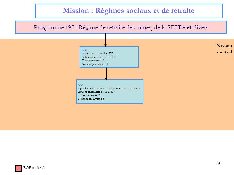 9 Niveau central Mission : Régimes sociaux et de retraite Programme 195 : Régime de retraite des mines, de la SEITA et divers BOP national BOP Appella