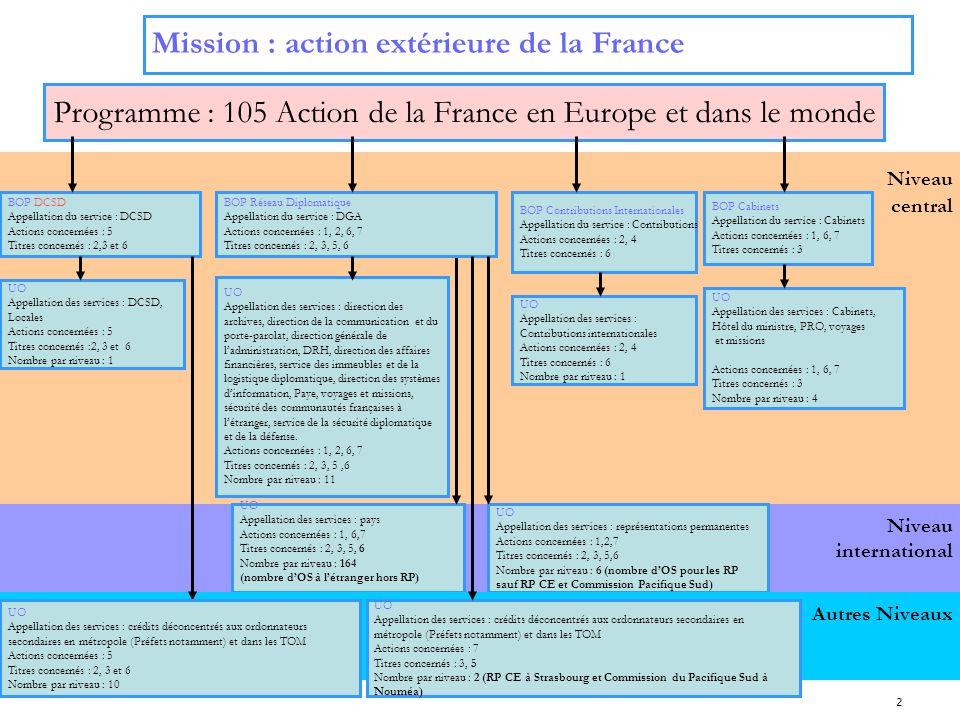 2 Niveau international Niveau central Mission : action extérieure de la France Programme : 105 Action de la France en Europe et dans le monde BOP DCSD
