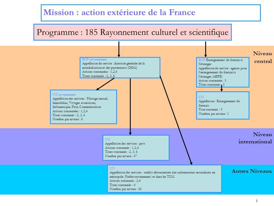 3 Niveau international Niveau central Mission : action extérieure de la France Programme : 185 Rayonnement culturel et scientifique UO Appellation des