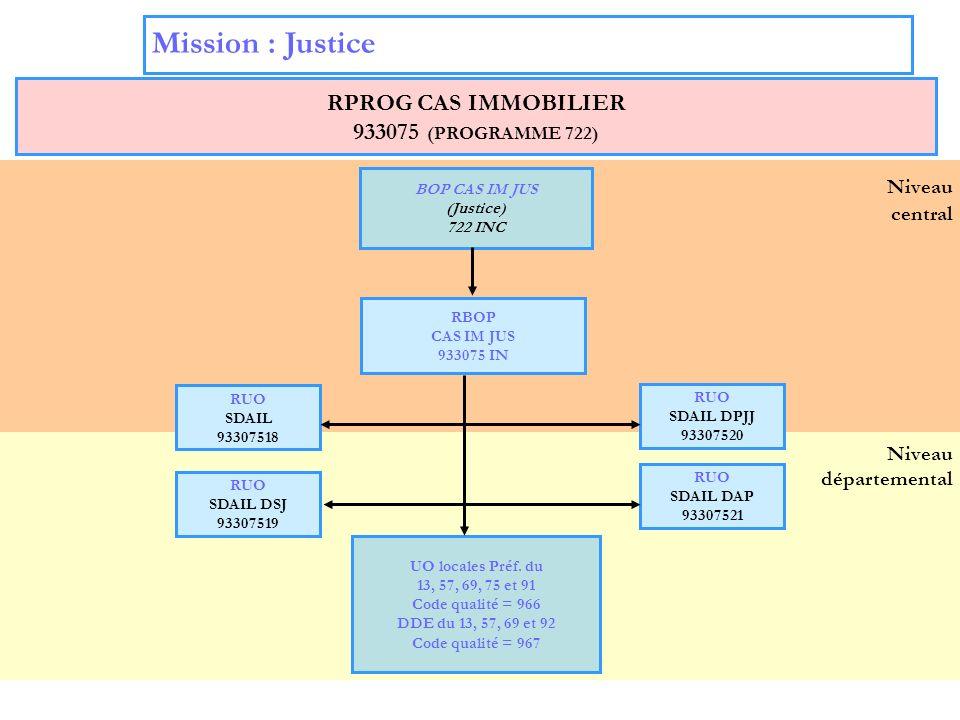 10 Niveau départemental Niveau central Mission : Justice RPROG CAS IMMOBILIER 933075 (PROGRAMME 722) BOP CAS IM JUS (Justice) 722 INC RUO SDAIL DPJJ 9