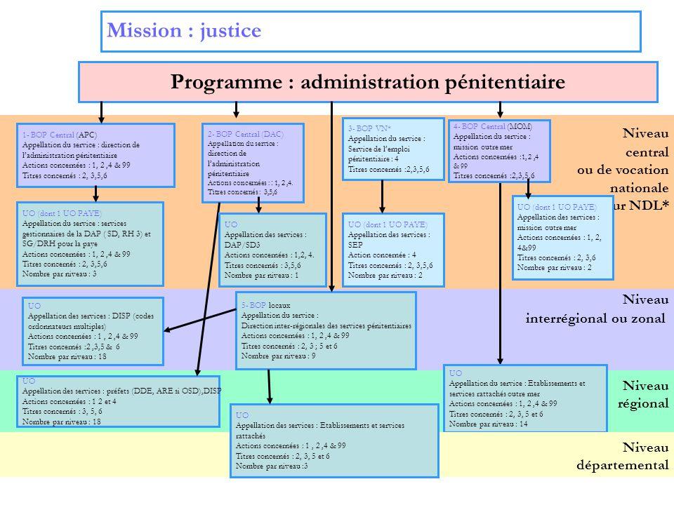 3 Niveau interrégional ou zonal Niveau régional Niveau central ou de vocation nationale sur NDL* Mission : justice Programme : administration pénitent