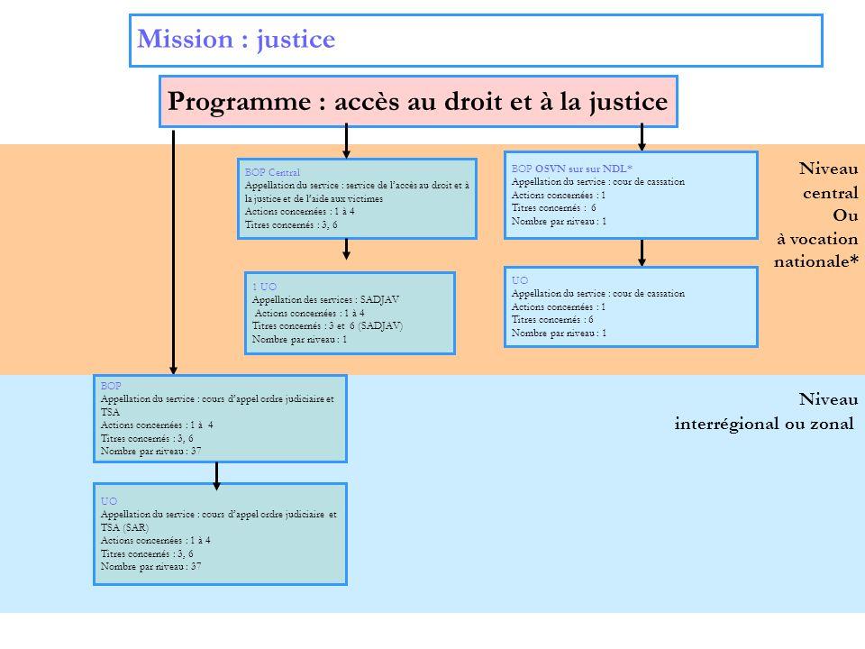 5 Niveau interrégional ou zonal Niveau central Ou à vocation nationale* Mission : justice Programme : accès au droit et à la justice BOP Central Appel