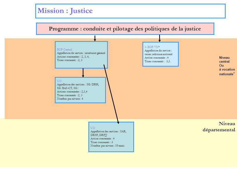 6 Niveau départemental Mission : Justice Programme : conduite et pilotage des politiques de la justice BOP Central Appellation du service : secrétaria