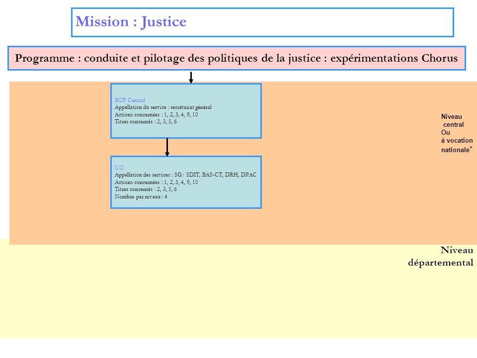 7 Niveau départemental Mission : Justice Programme : conduite et pilotage des politiques de la justice : expérimentations Chorus BOP Central Appellati
