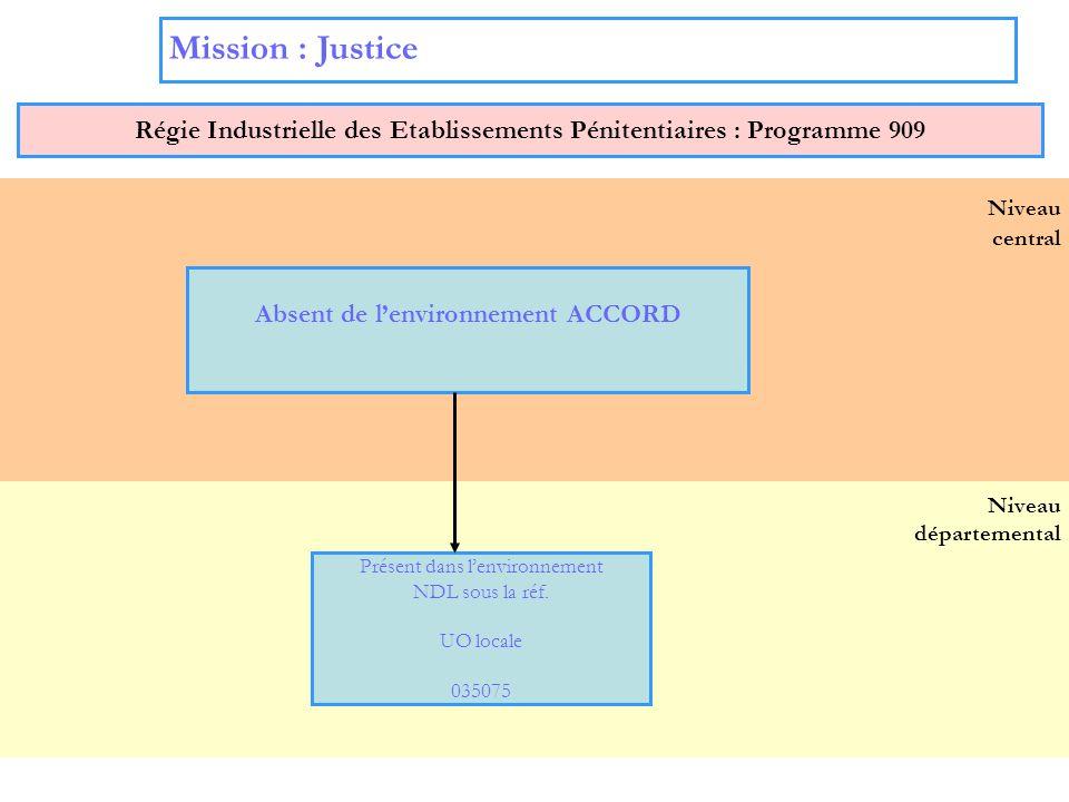 8 Niveau départemental Niveau central Mission : Justice Régie Industrielle des Etablissements Pénitentiaires : Programme 909 Absent de lenvironnement