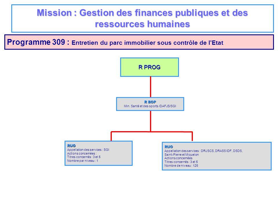 Mission : Gestion des finances publiques et des ressources humaines Programme 309 : Entretien du parc immobilier sous contrôle de l'Etat R PROG RUO Ap