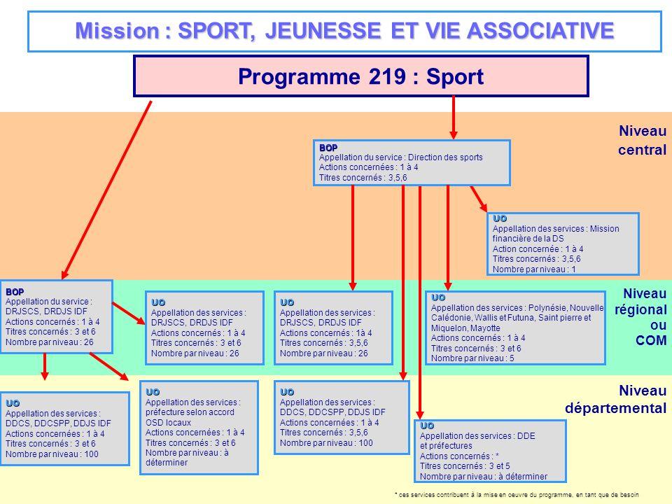 Niveau régional ou COM Niveau départemental Niveau central Programme 210 : Conduite et pilotage de la politique du sport, de la jeunesse et de la vie associative BOP Appellation du service : DRJSCS, DRDJS IDF et DOM Actions concernés : 1 à 5 Titres concernés : 2, 3, 5 Nombre par niveau : 26 UO Appellation des services : DRJSCS, DRDJS et DOM Actions concernés : 1 à 5 Titres concernés : 2, 3, 5 Nombre par niveau : 26 UO Appellation des services : DDE et préfectures Actions concernés : 5 Titres concernés : 5 Nombre par niveau : à déterminer UO Appellation des services : administration centrale SDAF (x2) SGI, SDSI, SDAJCG, COM, DRH (x4),BDC, SDAF Actions concernés : 1 à 5 Titres concernés : 2, 3, 5 Nombre par niveau : 12 BOP Appellation du service : DAFJS-DRH Actions concernés : 1 à 5 Titres concernés : 2,3,5 UO Appellation des services : Polynésie, Nouvelle Calédonie, Wallis et Futuna, Saint pierre et Miquelon, Mayotte Actions concernés : 1 à 5 Titres concernés : 2,3,5 Nombre par niveau : 5 Mission : SPORT, JEUNESSE ET VIE ASSOCIATIVE UO Appellation des services : DRJSCS, DRDJS IDF Actions concernés : 4,5 Titres concernés : 5 Nombre par niveau : 26 UO Appellation des services : DDCS, DDCSPP, DDJS IDF Actions concernés : 4 et 5 Titres concernés : 3, 5 Nombre par niveau : 100UO Appellation des services : préfecture selon accord OSD locaux Actions concernés : 4 et 5 Titres concernés : 3, 5 Nombre par niveau : à déterminerUO Appellation des services : DDCS, DDCSPP, DDJS IDF Actions concernées : 4 et 5 Titres concernés : 5 Nombre par niveau : 100 * ces services contribuent à la mise en oeuvre du programme, en tant que de besoin