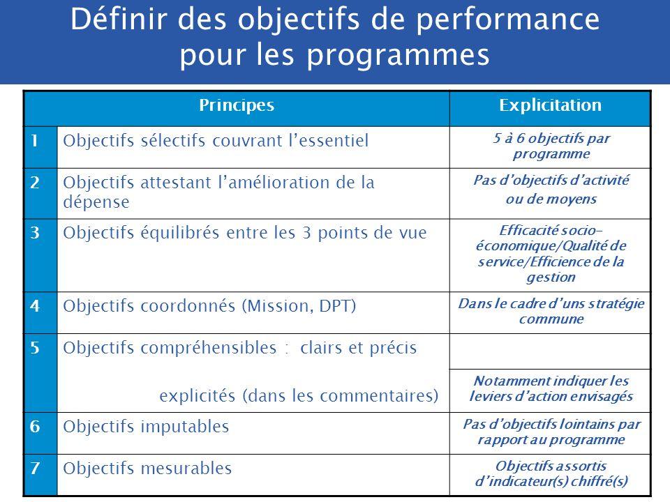/. DRB/ 2005 Définir des objectifs