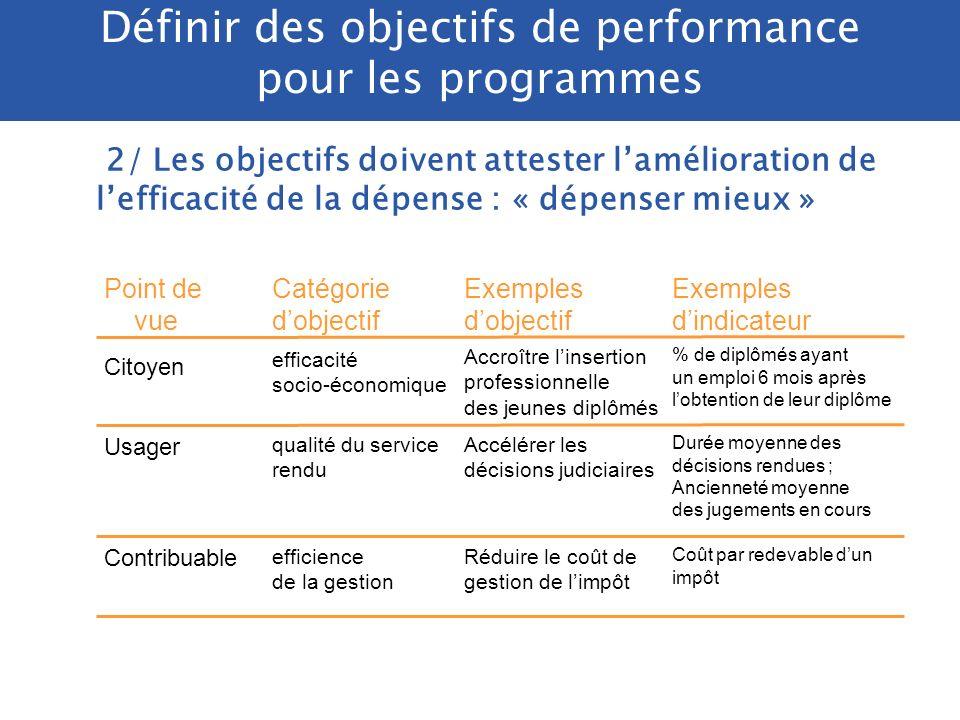 2/ Les objectifs doivent attester lamélioration de lefficacité de la dépense : « dépenser mieux » Améliorer lefficacité des politiques publiques ou la