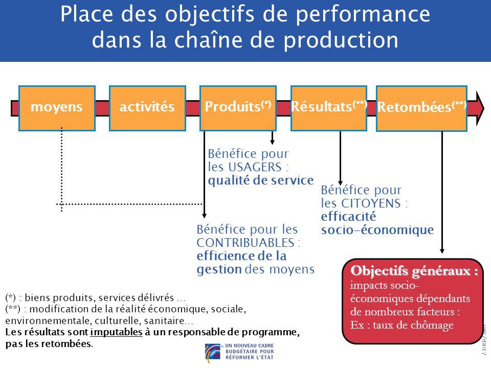 2/ Les objectifs doivent attester lamélioration de lefficacité de la dépense : « dépenser mieux » Ne sont pas des objectifs de performance, car ils ne