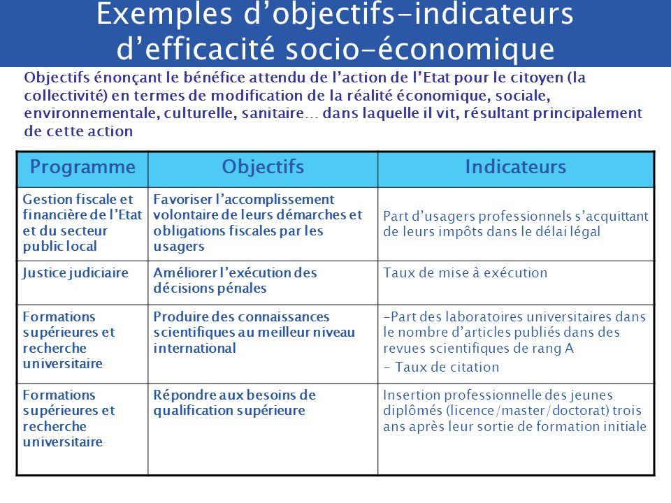 /. DRB/ 2005 La performance, à lintersection entre contrôle de gestion et évaluation efficacité socio- économique qualité de service efficacité de ges