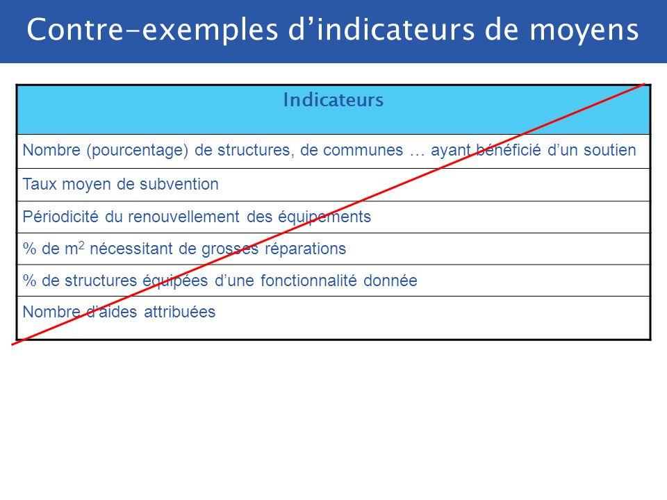Indicateurs Montant consacré par la France à … Rang de la France parmi les différents pays contributeurs à … Ecart entre le niveau de ressources des b