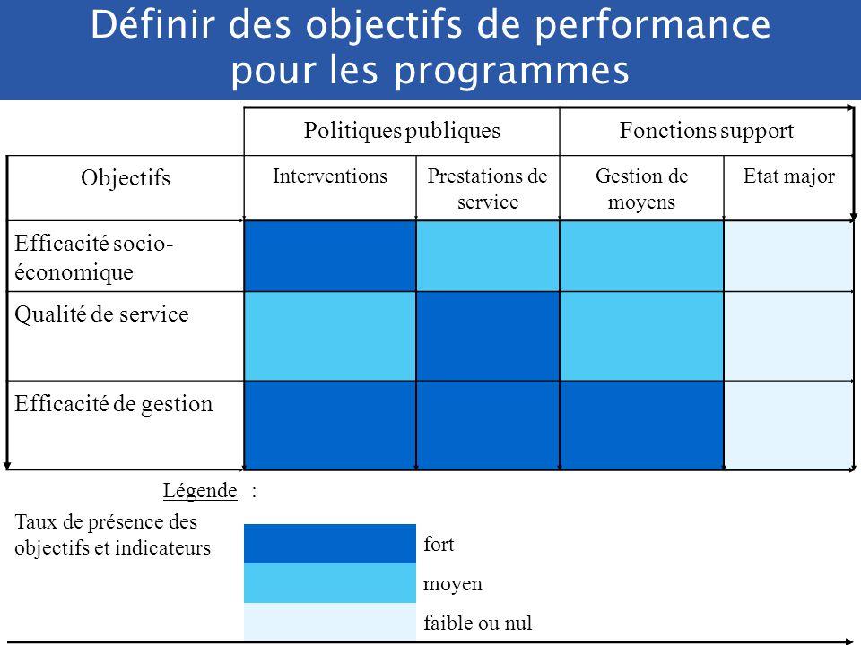 3/ Des objectifs équilibrés entre les trois points de vue (efficacité socio-économique, qualité de service, efficience de la gestion) A moduler selon