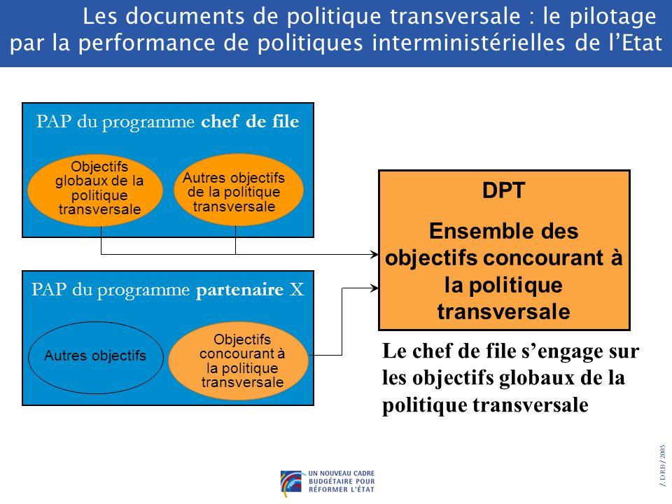 4/ Des objectifs à coordonner (mission, politique transversale) Rappel des principes : Un document de politique transversale (DPT) rassemble les objec