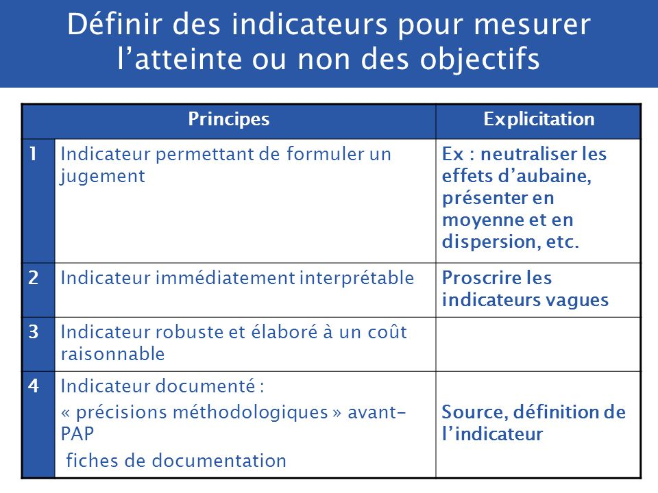 /. DRB/ 2005 Définir des indicateurs