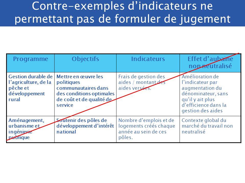 1/ Les indicateurs doivent permettre de formuler un jugement Définir des indicateurs pour mesurer latteinte ou non des objectifs PrincipePréconisation