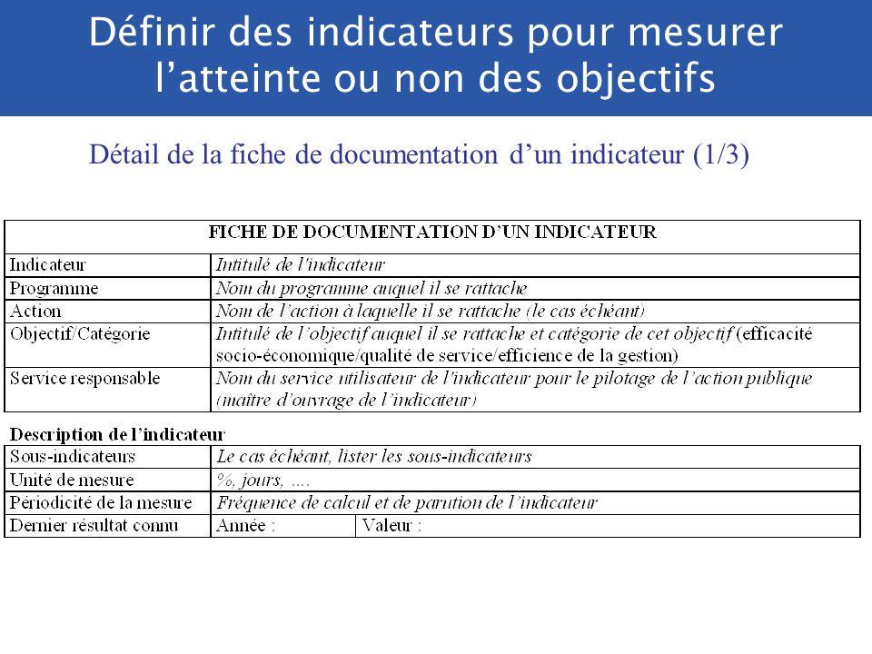 Exemple de fiche de documentation dun indicateur Qui contrôle la documentation et la fiabilité des indicateurs ? -le Parlement -La Cour des comptes -L