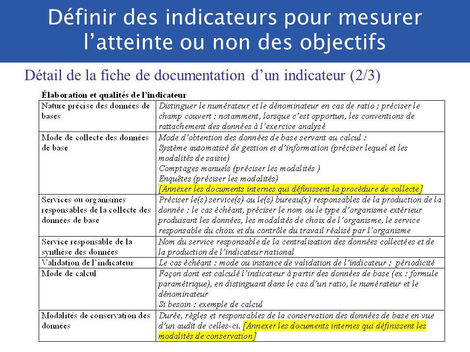 Définir des indicateurs pour mesurer latteinte ou non des objectifs Détail de la fiche de documentation dun indicateur (1/3)