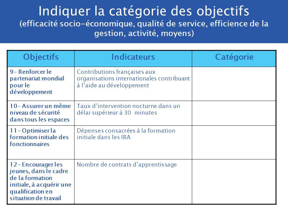 Indiquer la catégorie des objectifs (efficacité socio-économique, qualité de service, efficience de la gestion, activité, moyens) ObjectifsIndicateurs