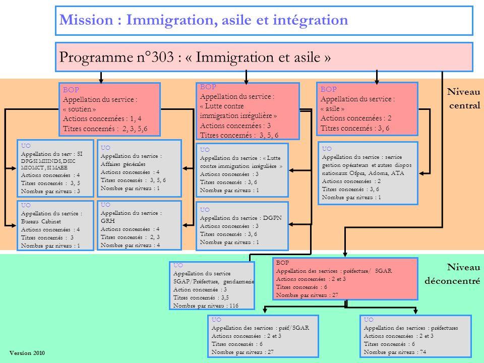 3 Niveau déconcentré Niveau central BOP Appellation du service : « soutien » Actions concernées : 1, 4 Titres concernés : 2, 3, 5,6 UO Appellation du service : GRH Actions concernées : 4 Titres concernés : 2, 3 Nombre par niveau : 4 BOP Appellation des services : préfecture/ SGAR Actions concernées : 2 et 3 Titres concernés : 6 Nombre par niveau : 27 Mission : Immigration, asile et intégration Programme n°303 : « Immigration et asile » UO Appellation du serv : SI DPGSI MIIINDS, DSIC MIOMCT, SI MAEE Actions concernées : 4 Titres concernés : 3, 5 Nombre par niveau : 3 BOP Appellation du service : « Lutte contre immigration irrégulière » Actions concernées : 3 Titres concernés : 3, 5, 6 UO Appellation du service : DGPN Actions concernées : 3 Titres concernés : 3, 6 Nombre par niveau : 1 BOP Appellation du service : « asile » Actions concernées : 2 Titres concernés : 3, 6 UO Appellation du service : service gestion opérateurs et autres dispos nationaux Ofpra, Adoma, ATA Actions concernées : 2 Titres concernés : 3, 6 Nombre par niveau : 1 UO Appellation du service : Bureau Cabinet Actions concernées : 4 Titres concernés : 3 Nombre par niveau : 1 UO Appellation des services : préfectures Actions concernées : 2 et 3 Titres concernés : 6 Nombre par niveau : 74 UO Appellation du service : « Lutte contre immigration irrégulière » Actions concernées : 3 Titres concernés : 3, 6 Nombre par niveau : 1 UO Appellation du service : Affaires générales Actions concernées : 4 Titres concernés : 3, 5, 6 Nombre par niveau : 1 Version 2010 UO Appellation des services : préf/SGAR Actions concernées : 2 et 3 Titres concernés : 6 Nombre par niveau : 27 UO Appellation du service SGAP/Préfecture, gendarmerie Action concernée : 3 Titres concernés : 3,5 Nombre par niveau : 116