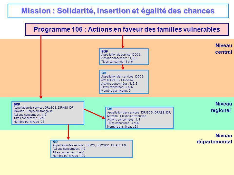 3 Niveau régional Niveau départemental Niveau central Programme 157 : Handicap et dépendance BOP Appellation du service : DGCS Actions concernées : 1, 2, 3, 4, 5, 6 Titres concernés : 3 et 6 UO Appellation des services : DGCS /PHAN, DGAS/AV, DSS (FSI), DAFJS/ SDAJCG Actions concernées : 1, 2, 3, 4, 5, 6 Titres concernés : 3 et 6 Nombre par niveau : 4 BOP Appellation du service : DRJSCS, DRASS IDF, St Pierre et Miquelon Actions concernées : 1, 2, 4, 5, 6 Titres concernés : 3 et 6 Nombre par niveau : 27 UO Appellation des services : DRJSCS, DRASS IDF, St Pierre et Miquelon Actions concernées : 1, 2, 4, 5, 6 Titres concernés : 3 et 6 Nombre par niveau : 27 UO Appellation des services : DDCS, DDCSPP, DDASS IDF Actions concernées : 1,2 et 4 à 6 Titres concernés : 3 et 6 Nombre par niveau : 100 Mission : Solidarité, insertion et égalité des chances